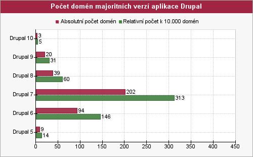 Graf počtu domén majoritných verzí aplikace drupal