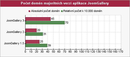 Graf počtu domén majoritných verzí aplikace