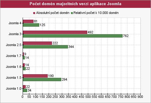 Graf počtu domén majoritných verzí aplikace joomla